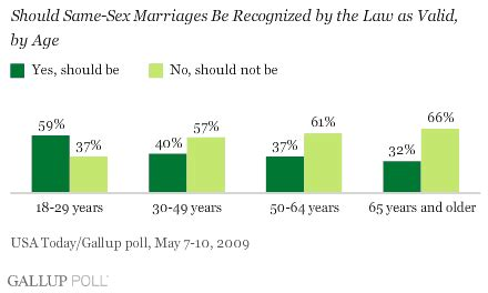 Persuasive Speech: Why You Should Oppose Same-Sex Marriage